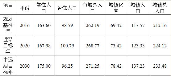 中国城镇人口_城镇人口预测模型